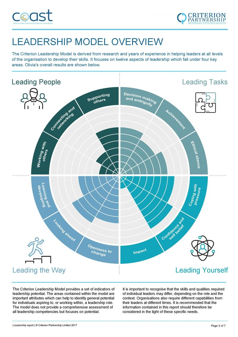 Leadership Model Overview